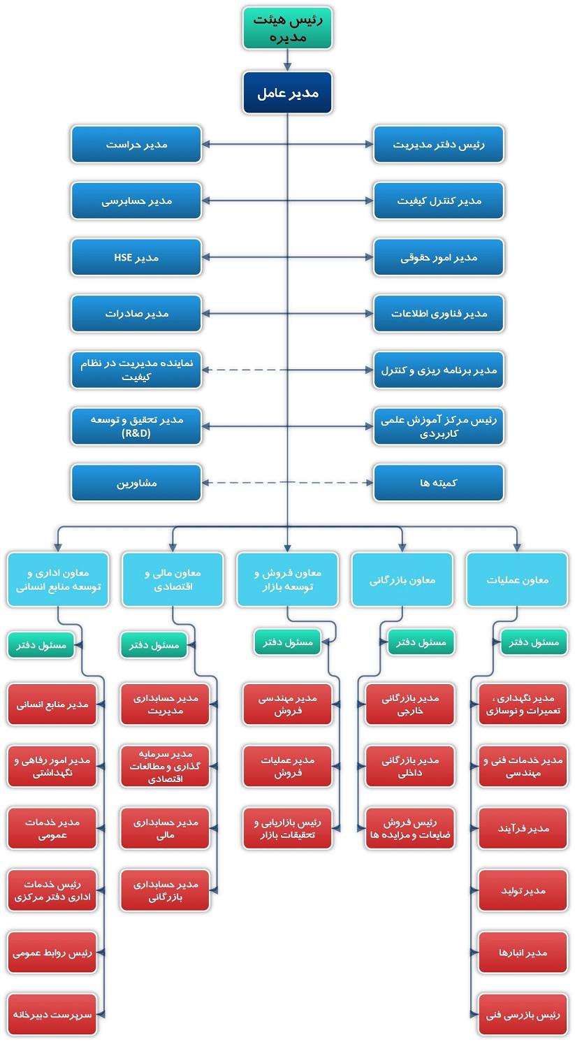 ساختار سازماني